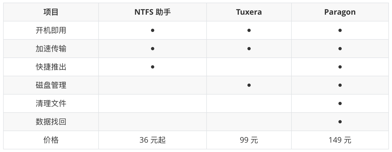 高性价比 Mac 读写 NTFS 移动硬盘工具,仅需 36 元起,领券再减 5 元